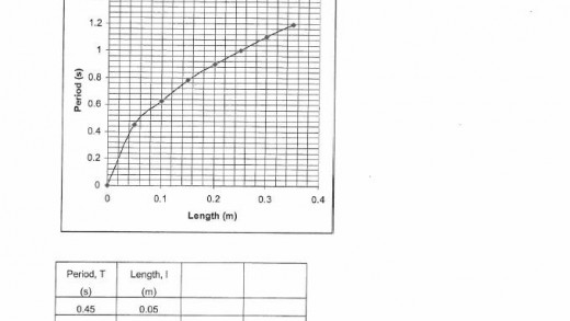 A.S. 2.1 Non-linear graphing practice (with Answers)