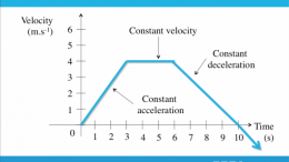 Velocity time graphs (Video)
